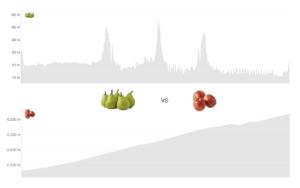 comparar velocidades es como comparar peras con manzanas